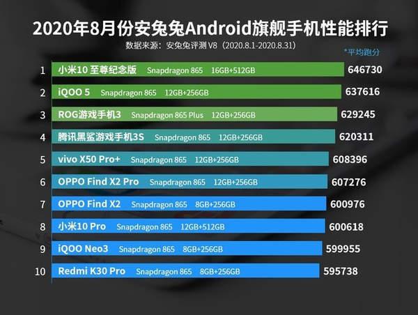 安兔兔8月安卓手机性能榜公布,小米10至尊纪念版成功登顶